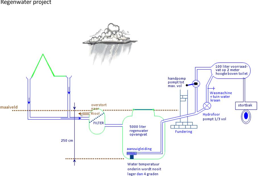 Op zoek naar autarkie - regenwateropvang - schema