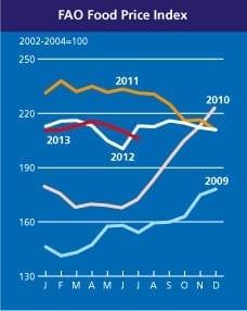 In 2050 negen miljard mensen voeden - FAO Food Price Index