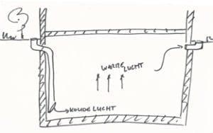 Koosworst [3] ventilatie