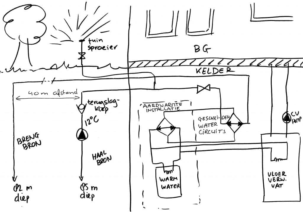 Schets aardwarmte-installatie