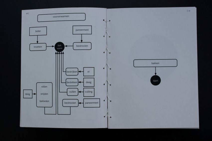 Appeltaartvariaties – techneuten
