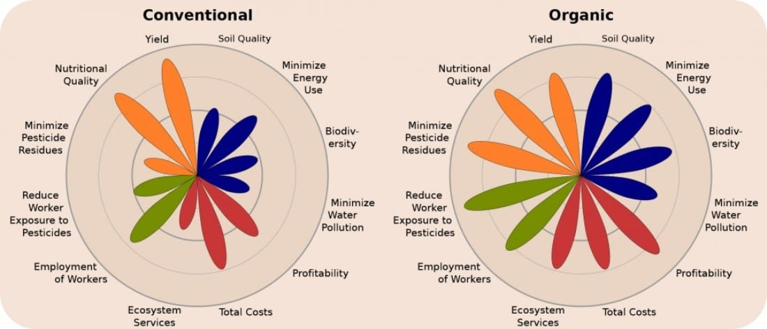 Biologische landbouw kan de wereld voeden - grafieken