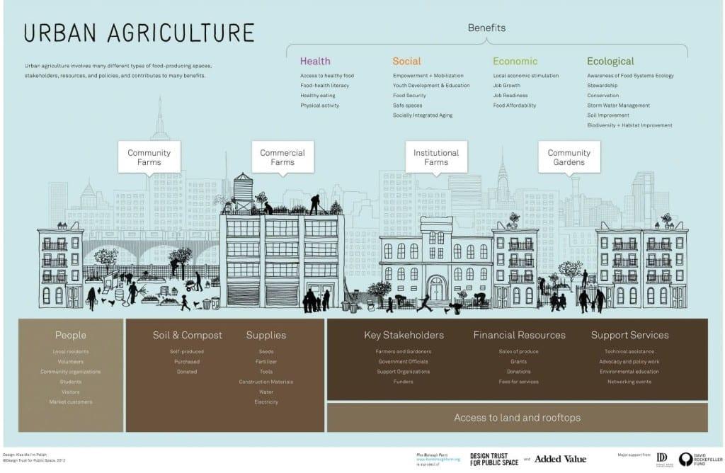 Stadslandbouw - Urban agriculture