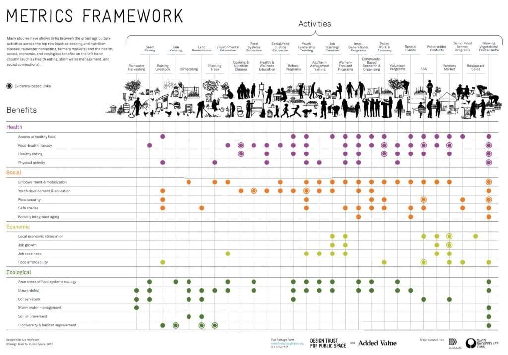 Stadslandbouw - metrics framework