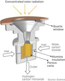 In the prototype, sunlight heats a ceria cylinder which breaks down water or carbon dioxide