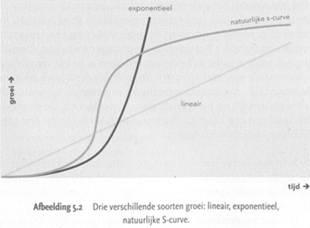 s-curve.jpg